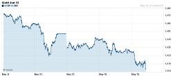 Goldpreis_Chart_May2013