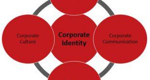 i.) Grundpfeiler der Corporate Identity
