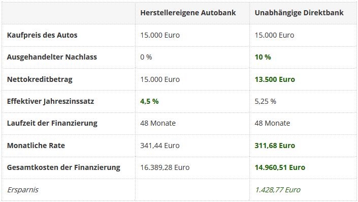 kaufpreis-autohaendler-direktbank-1