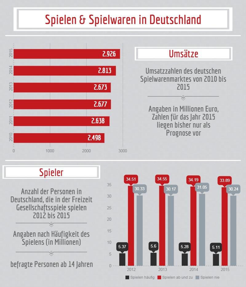 Spielen & Spielwaren in Deutschland Grafik 1