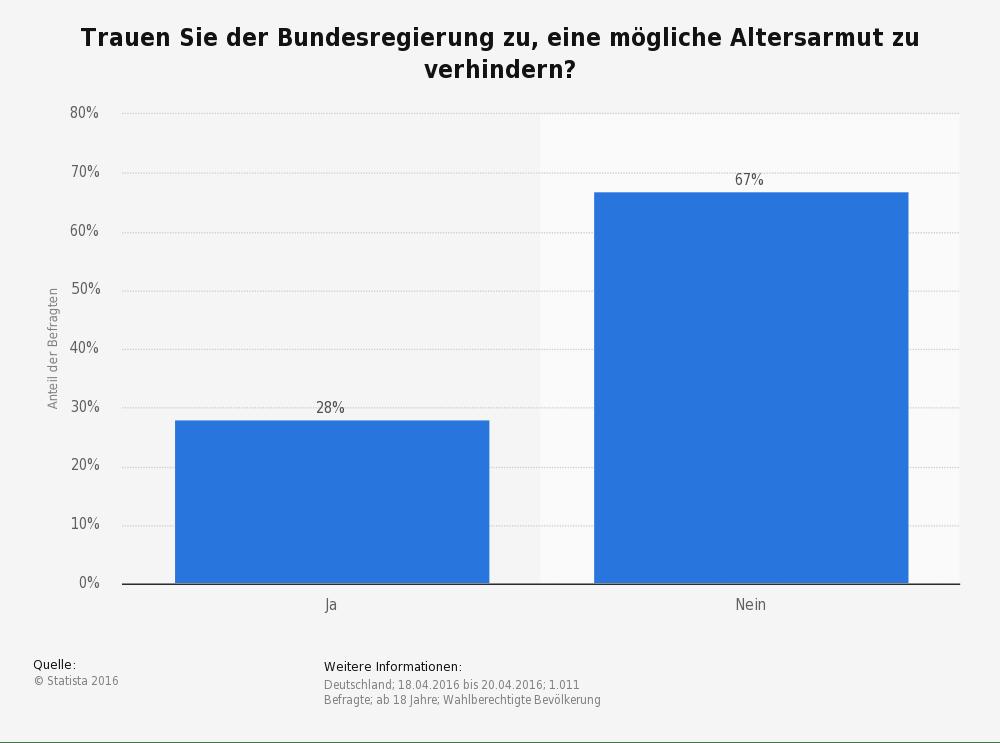 Bild: Umfrage zur Kompetenz der Bundesregierung bei der Bekämpfung von Altersarmut 2016