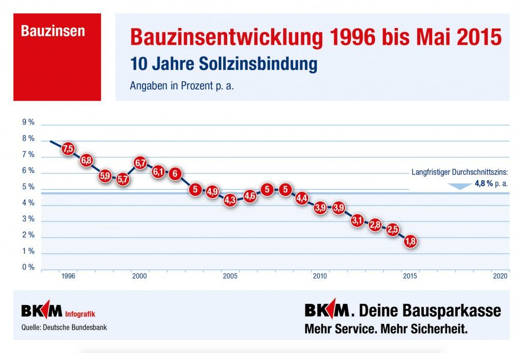 Bild: Infografik Zinsentwicklung Bauzinsen